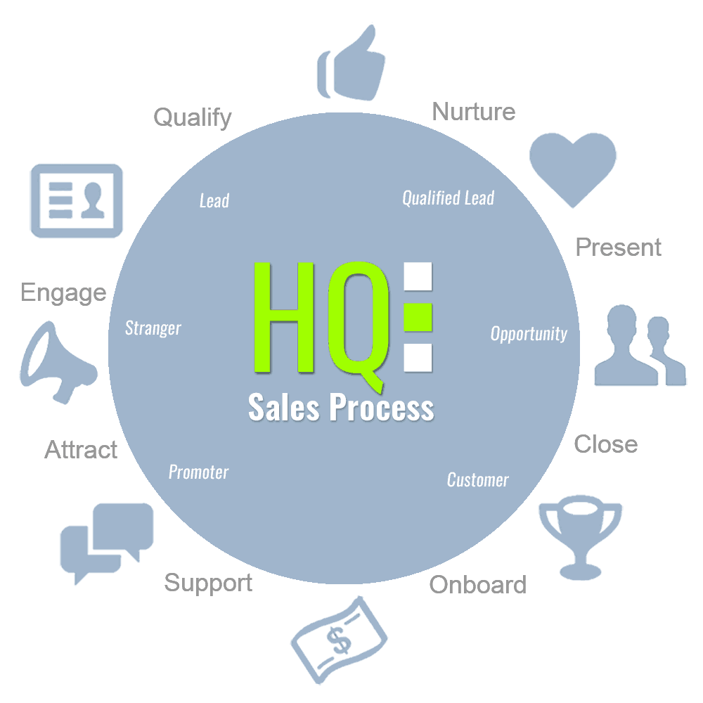 HQ_Sales-Process